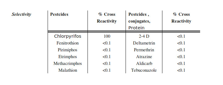 chlorpyrifos cross reactivity table