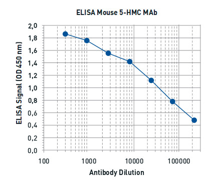 Titer determination of anti-5hmC antibodies