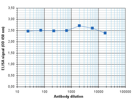 ELISA using anti-5-fC | 5-formylcytosine  polyclonal antibodies