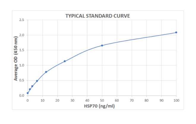 typical standard curve for plant HSP70 ELISA kit